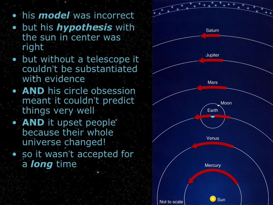 his model was incorrect but his hypothesis with the sun in center was right but without a telescope it couldn t be substantiated with evidence AND his