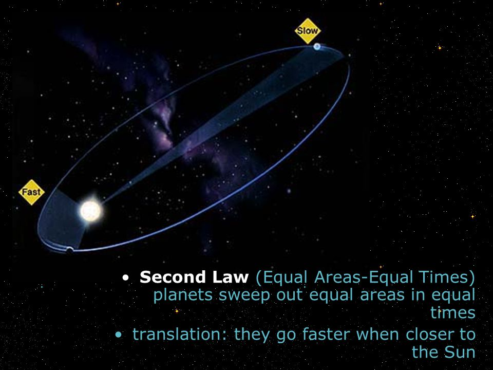 Second Law (Equal Areas-Equal Times) planets sweep out equal areas in equal times translation: they go faster when closer to the Sun
