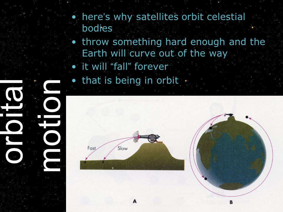 orbital motion here s why satellites orbit celestial bodies throw something hard enough and the Earth will curve out of the way it will fall forever t