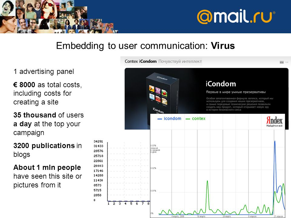 Embedding to user communication: Virus 1 advertising panel 8000 as total costs, including costs for creating a site 35 thousand of users a day at the top your campaign 3200 publications in blogs About 1 mln people have seen this site or pictures from it