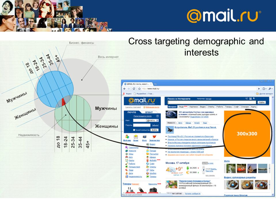 Cross targeting demographic and interests