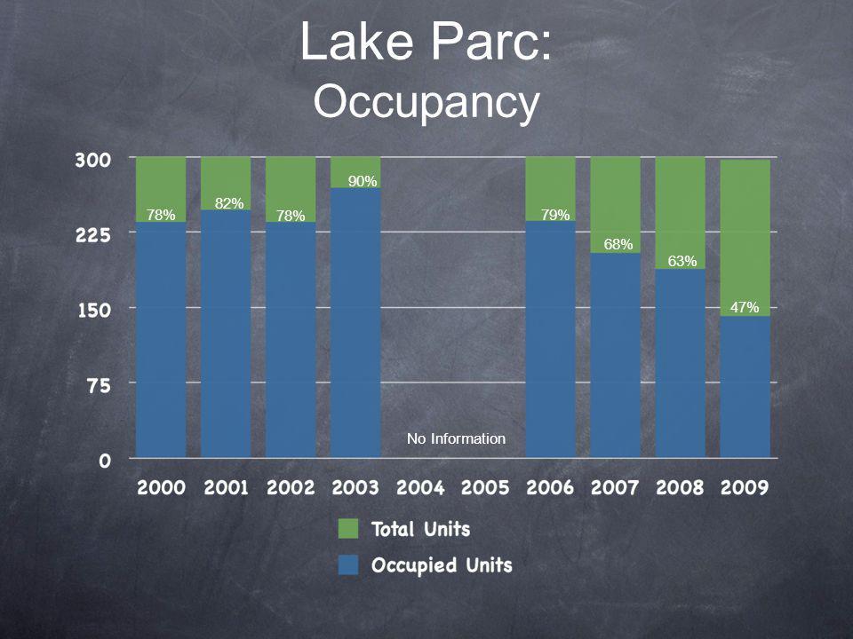 Lake Parc: Occupancy No Information 78% 82% 78% 90% 79% 68% 63% 47%
