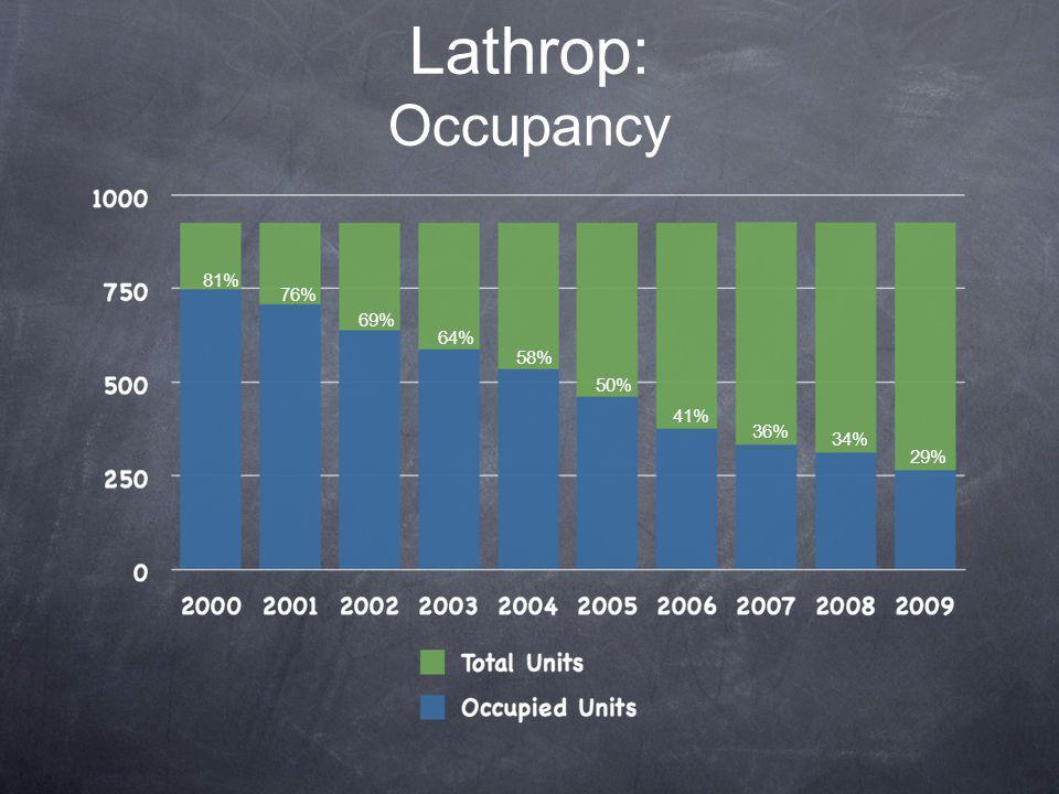 Lathrop: Occupancy 58% 50% 41% 36% 34% 29% 81% 76% 69% 64%