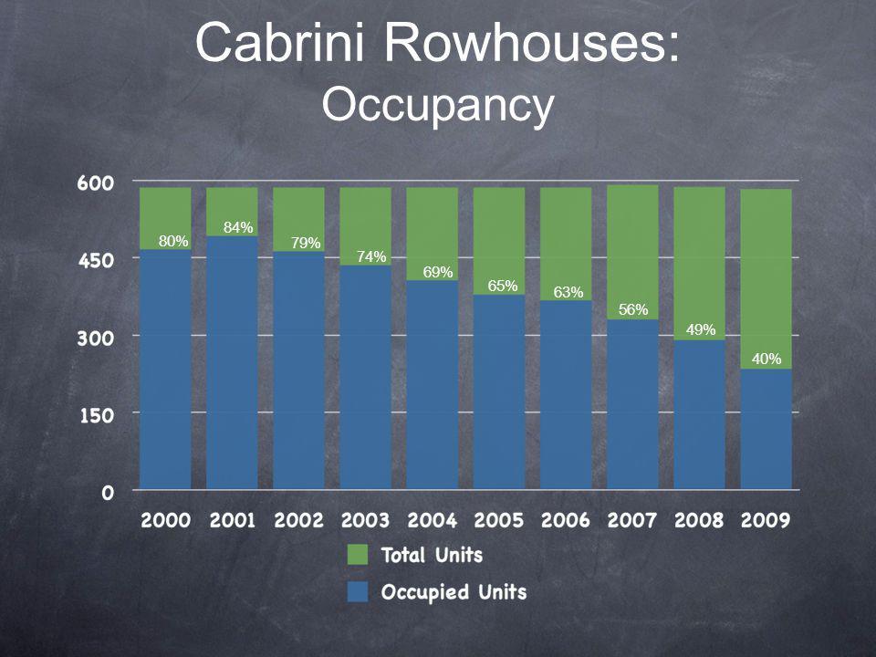Cabrini Rowhouses: Occupancy 40% 49% 56% 63% 65% 69% 74% 79% 84% 80%