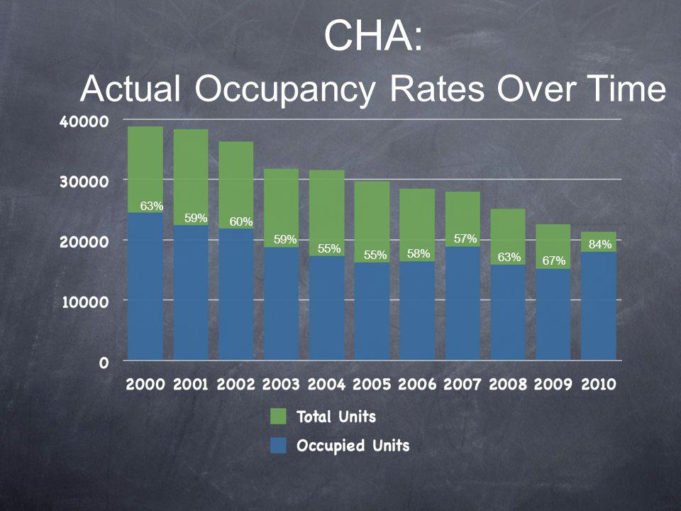 CHA: Actual Occupancy Rates Over Time 63% 59% 55% 58% 57% 63% 67% 60% 59% 84%