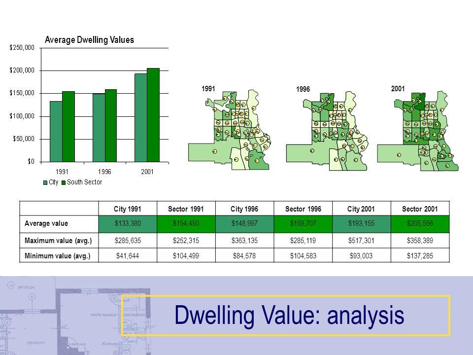 City 1991Sector 1991City 1996Sector 1996City 2001Sector 2001 Average value $133,380$154,450$148,997$159,707$193,155$205,556 Maximum value (avg.) $285,635$252,315$363,135$285,119$517,301$358,389 Minimum value (avg.) $41,644$104,499$84,578$104,583$93,003$137,285 Average Dwelling Values Dwelling Value: analysis 2001 1996 1991