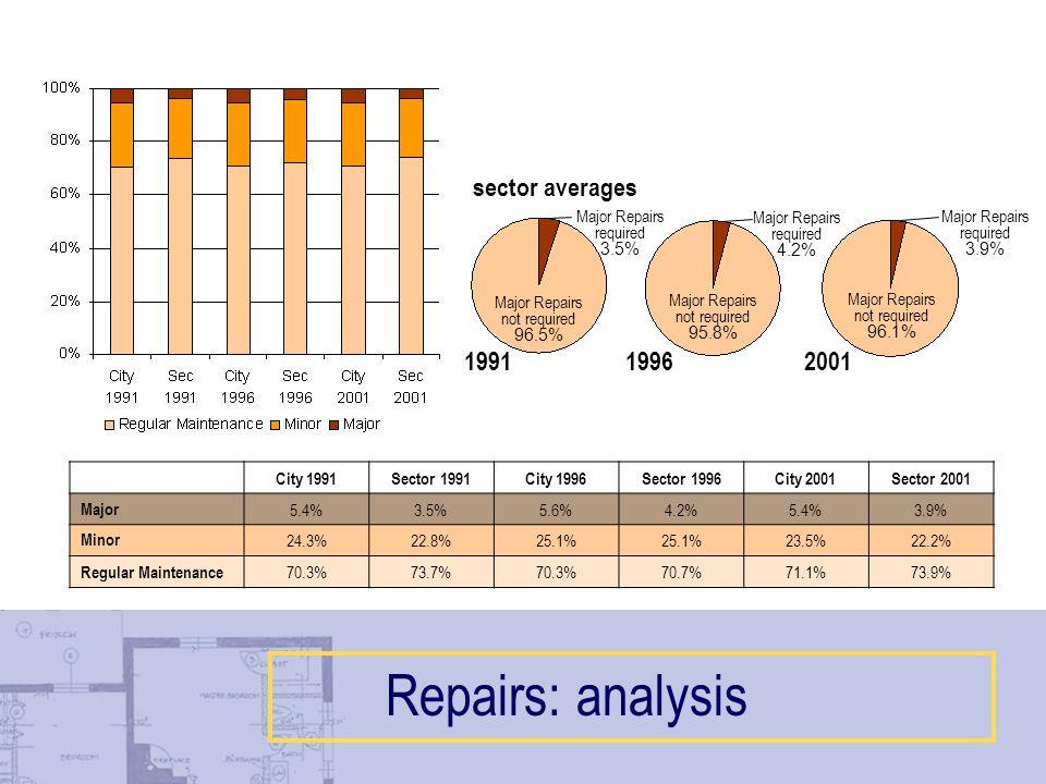 Major Repairs required 4.2% Major Repairs not required 95.8% Major Repairs required 3.5% Major Repairs not required 96.5% Major Repairs required 3.9% Major Repairs not required 96.1% City 1991Sector 1991City 1996Sector 1996City 2001Sector 2001 Major 5.4%3.5%5.6%4.2%5.4%3.9% Minor 24.3%22.8%25.1% 23.5%22.2% Regular Maintenance 70.3%73.7%70.3%70.7%71.1%73.9% 199119962001 sector averages Repairs: analysis