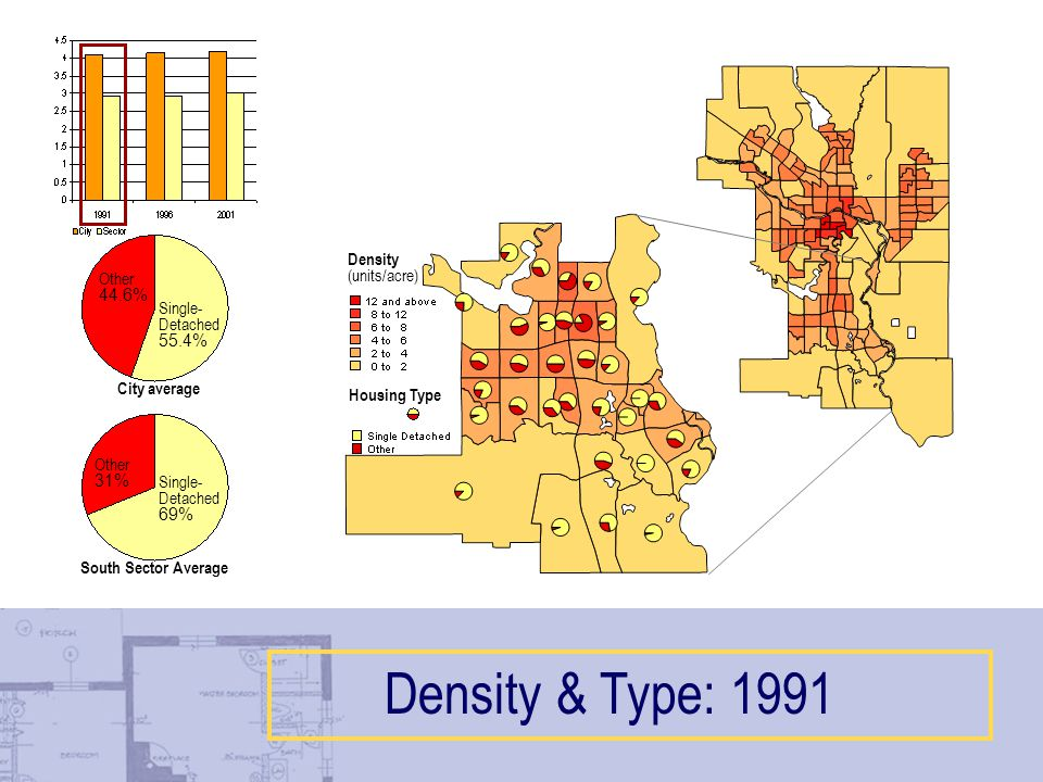 Density & Type: 1991 Single- Detached 69% Other 31% Single- Detached 55.4% Other 44.6% City average South Sector Average Housing Type Density (units/acre)