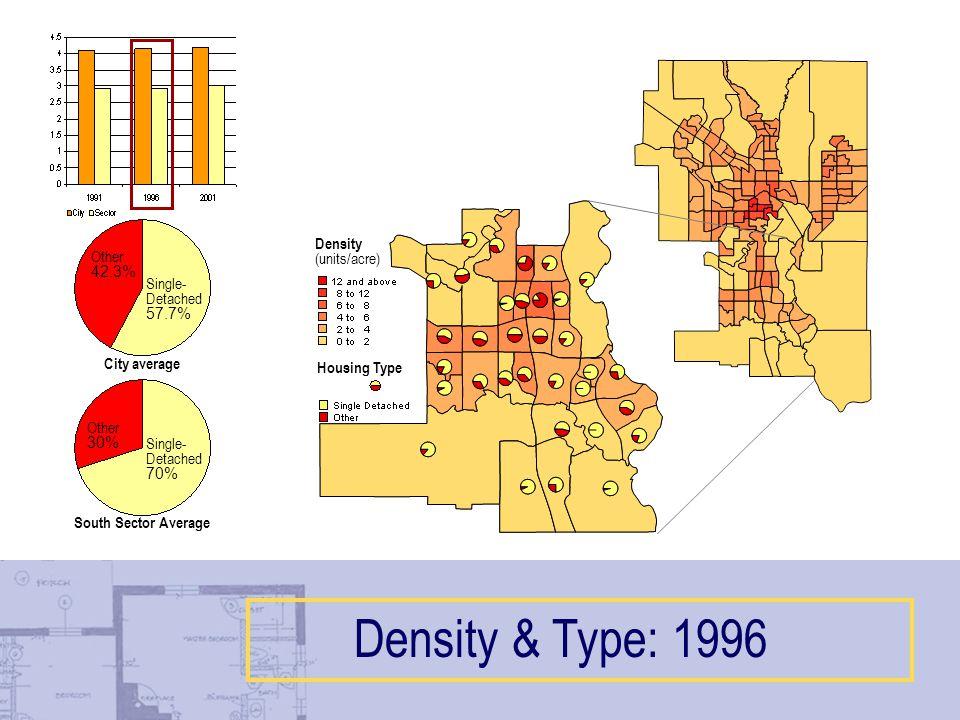 Housing Type Density (units/acre) Single- Detached 70% Other 30% Single- Detached 57.7% Other 42.3% City average South Sector Average Density & Type: 1996