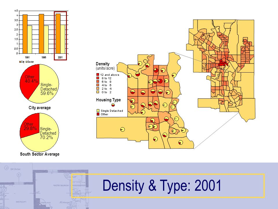 Single- Detached 70.2% Other 29.8% Single- Detached 59.6% Other 40.4% City average South Sector Average Density & Type: 2001 Housing Type Density (units/acre)