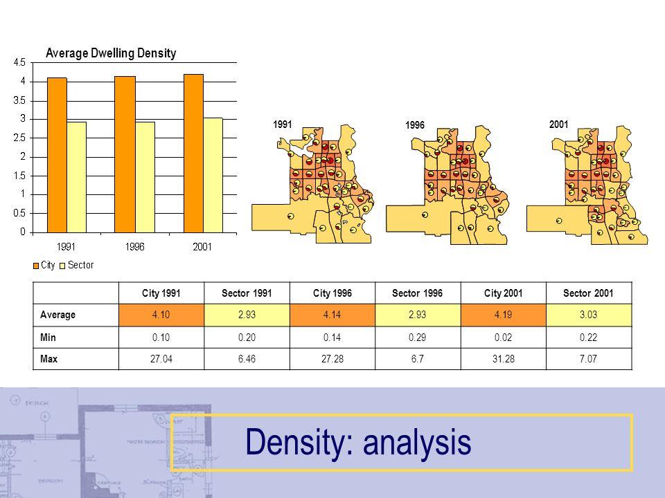 City 1991Sector 1991City 1996Sector 1996City 2001Sector 2001 Average 4.102.934.142.934.193.03 Min 0.100.200.140.290.020.22 Max 27.046.4627.286.731.287.07 Average Dwelling Density Density: analysis 2001 1996 1991