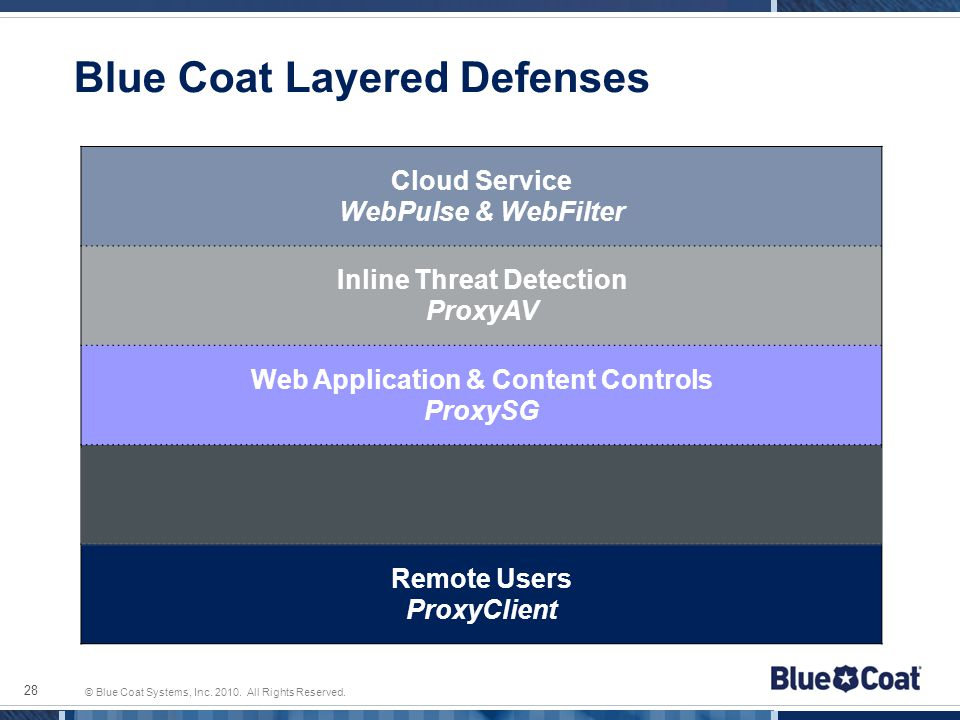 © Blue Coat Systems, Inc. 2010. All Rights Reserved. Blue Coat Layered Defenses Cloud Service WebPulse & WebFilter Inline Threat Detection ProxyAV Web