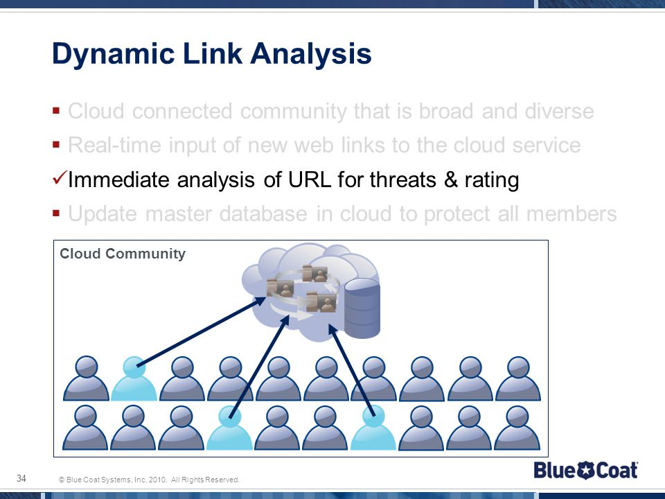 © Blue Coat Systems, Inc. 2010. All Rights Reserved. Dynamic Link Analysis Cloud connected community that is broad and diverse Real-time input of new