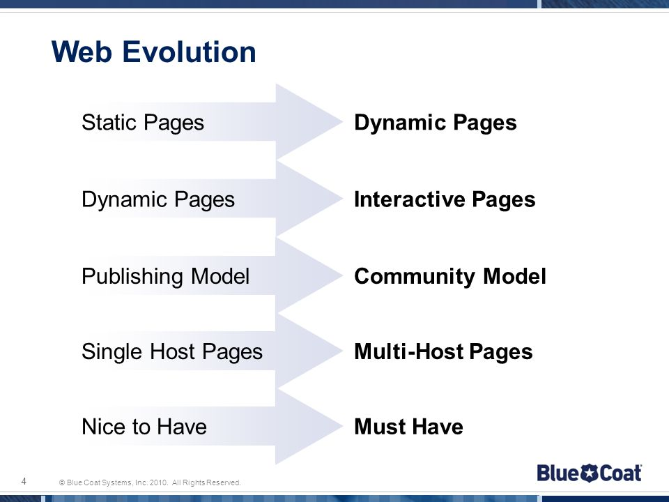 © Blue Coat Systems, Inc. 2010. All Rights Reserved. Web Evolution 4 Interactive Pages Community Model Multi-Host Pages Static Pages Dynamic Pages Pub
