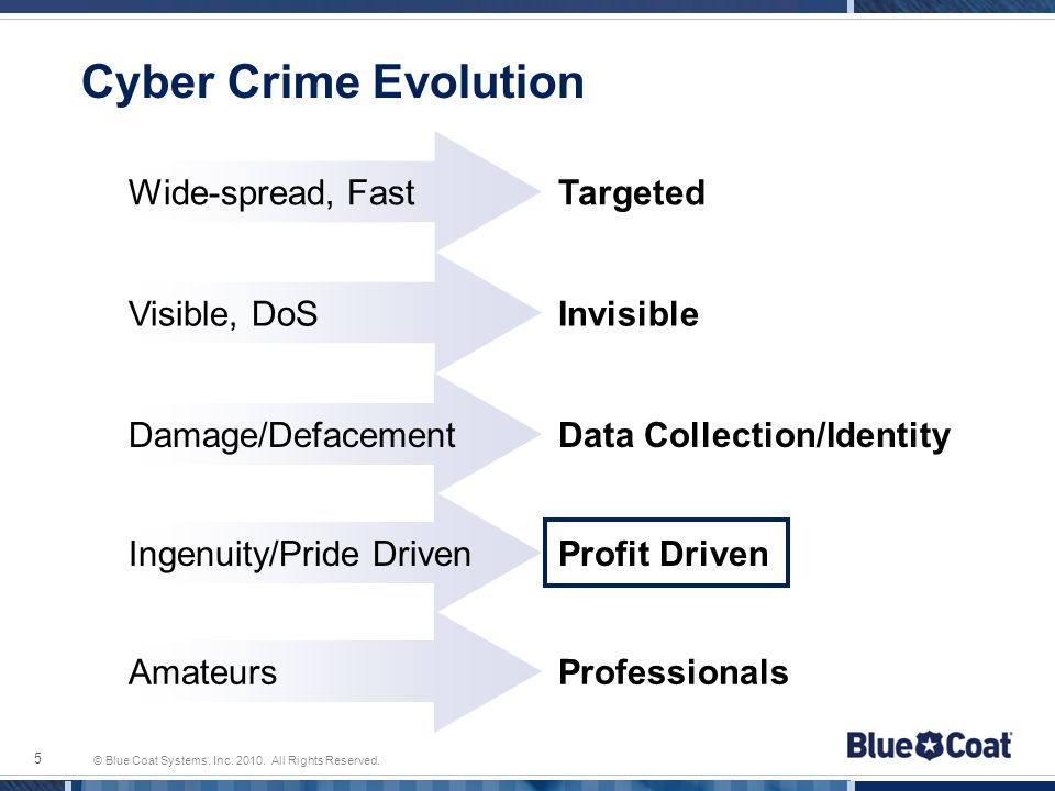 © Blue Coat Systems, Inc. 2010. All Rights Reserved. Cyber Crime Evolution 5 Invisible Data Collection/Identity Profit Driven Wide-spread, Fast Visibl