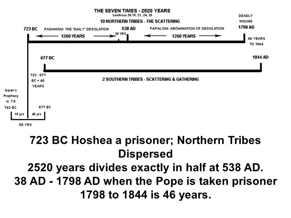 723 BC Hoshea a prisoner; Northern Tribes Dispersed 2520 years divides exactly in half at 538 AD. 38 AD - 1798 AD when the Pope is taken prisoner 1798