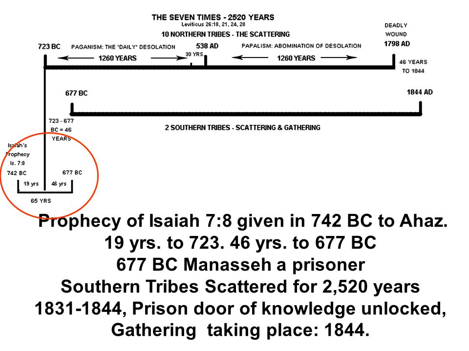 Prophecy of Isaiah 7:8 given in 742 BC to Ahaz. 19 yrs. to 723. 46 yrs. to 677 BC 677 BC Manasseh a prisoner Southern Tribes Scattered for 2,520 years