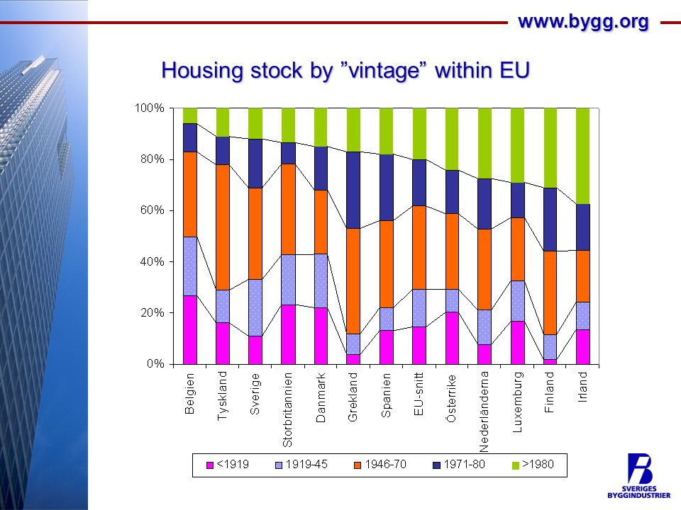 www.bygg.org Housing stock by vintage within EU