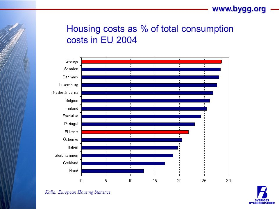 www.bygg.org Housing costs as % of total consumption costs in EU 2004 Källa: European Housing Statistics