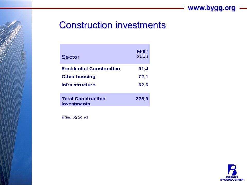 www.bygg.org Källa: SCB, BI Construction investments