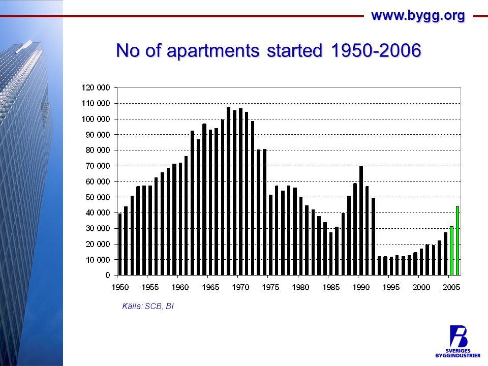 www.bygg.org No of apartments started 1950-2006 Källa: SCB, BI