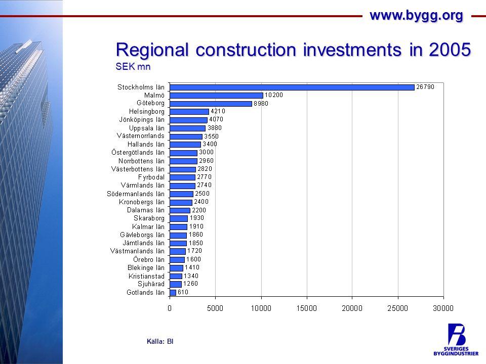 www.bygg.org Regional construction investments in 2005 SEK mn Källa: BI