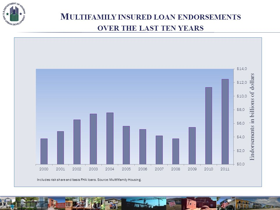 PORTFOLIO OF FHA - INSURED MULTIFAMILY APARTMENTS, BY PROPERTY TYPE