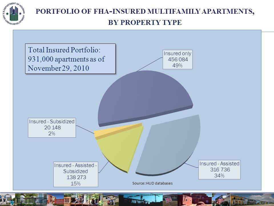MULTIFAMILY LOAN PORTFOLIO BY LOAN VALUE Total Insured Portfolio: $43-Billion as of November 29, 2010 Total Insured Portfolio: $43-Billion as of November 29, 2010