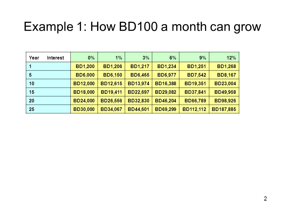 3 Example 2: When BD12K exceeds BD70K Interest Rate 12% AhmedAli Start Investing Age 20 Annual Investment BD2,000/yr for 6 years (monthly BD166.67) Start Investing Age 26 Annual Investment BD2,000/yr for 35 years (monthly BD166.66) Stop Investing Age 25 Stop Investing Age 60 Total Investment BD12,000BD70,000 Total Accumulation at Age 60 BD1,078,425BD1,014,147