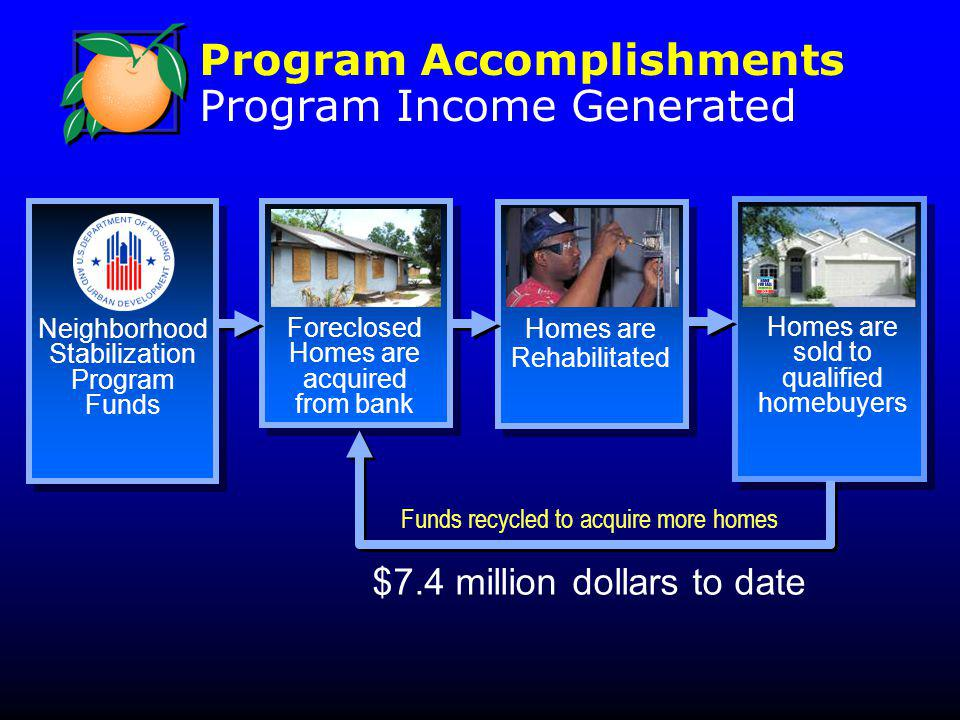 Program Accomplishments Program Income Generated Homes are Rehabilitated Foreclosed Homes are acquired from bank Neighborhood Stabilization Program Funds Homes are sold to qualified homebuyers Funds recycled to acquire more homes $7.4 million dollars to date