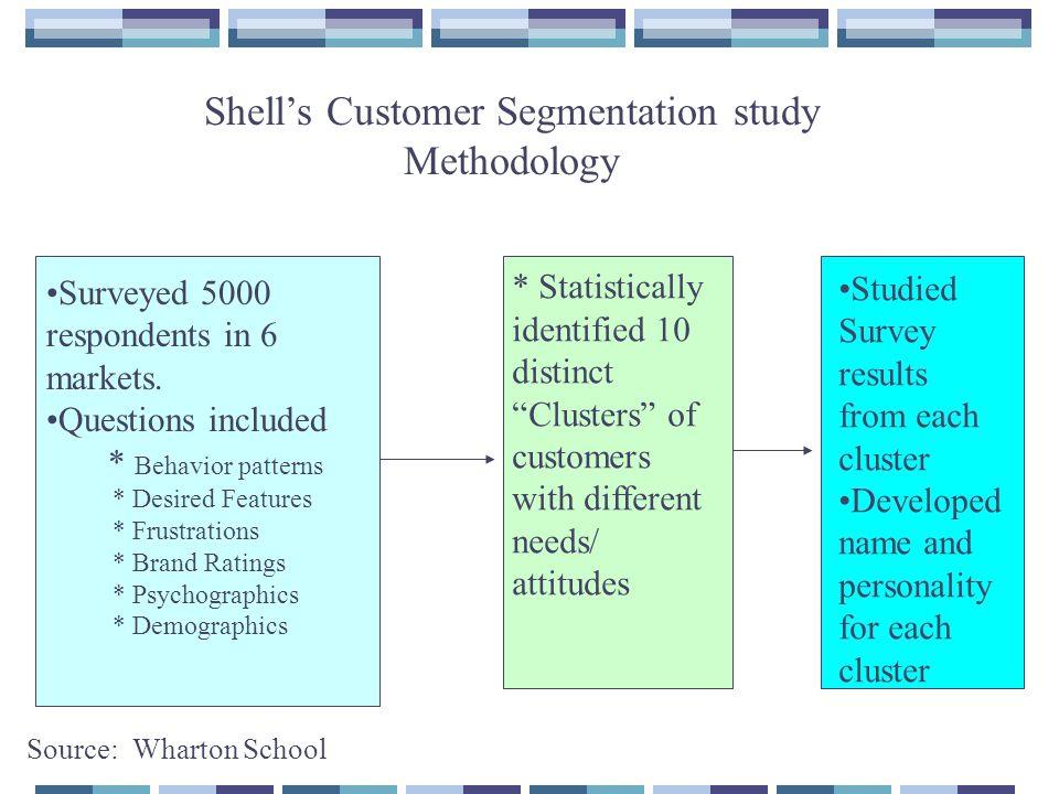 Shells Customer Segmentation study Methodology Surveyed 5000 respondents in 6 markets.
