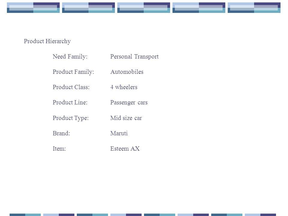Consumer Goods Classification Convenience goods - staples (soaps), impulse (gum) emergency (umbrellas) Shopping goods - homogenous (fans, food mixers