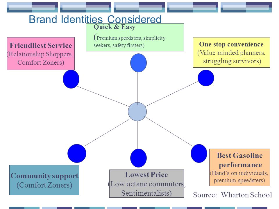 Brand Identities Considered One stop convenience (Value minded planners, struggling survivors) Friendliest Service (Relationship Shoppers, Comfort Zoners) Community support (Comfort Zoners) Lowest Price (Low octane commuters, Sentimentalists) Best Gasoline performance (Hands on individuals, premium speedsters) Quick & Easy ( Premium speedsters, simplicity seekers, safety firsters) Source:Wharton School