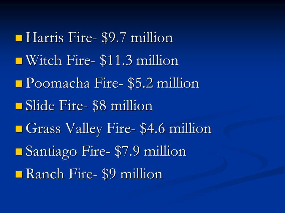 Harris Fire- $9.7 million Harris Fire- $9.7 million Witch Fire- $11.3 million Witch Fire- $11.3 million Poomacha Fire- $5.2 million Poomacha Fire- $5.2 million Slide Fire- $8 million Slide Fire- $8 million Grass Valley Fire- $4.6 million Grass Valley Fire- $4.6 million Santiago Fire- $7.9 million Santiago Fire- $7.9 million Ranch Fire- $9 million Ranch Fire- $9 million
