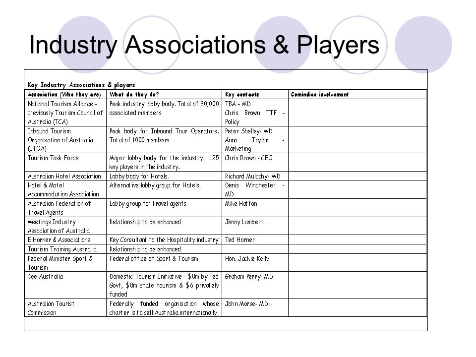 Industry Associations & Players