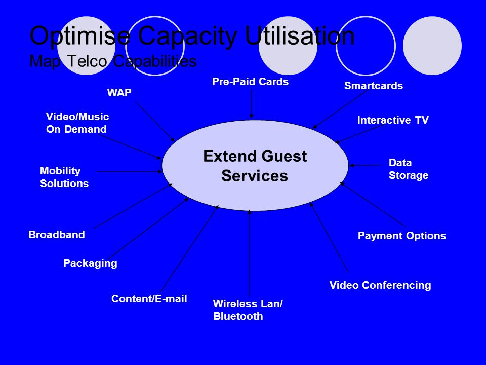 Mobility Solutions Packaging Call Centre Interactive TV Data Storage Optimise Capacity Utilisation Map Telco Capabilities Extend Guest Services Smartcards Pre-Paid Cards WAP Wireless Lan/ Bluetooth Broadband Payment Options Content/E-mail Video/Music On Demand Video Conferencing