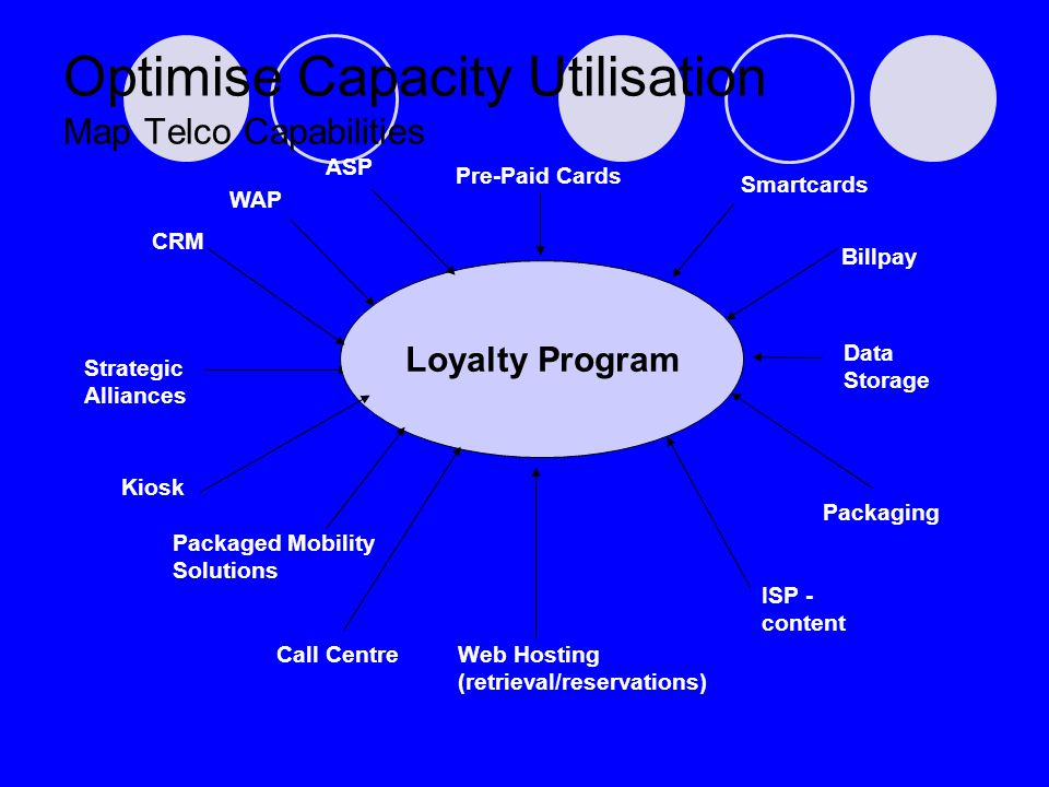 Strategic Alliances Packaged Mobility Solutions Call Centre ISP - content Data Storage Optimise Capacity Utilisation Map Telco Capabilities Loyalty Program Smartcards Pre-Paid Cards WAP Web Hosting (retrieval/reservations) Billpay CRM ASP Kiosk Packaging Call Centre