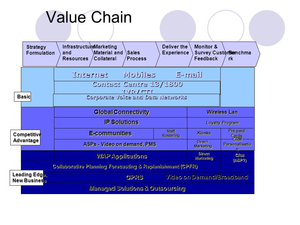 Value Chain Benchma rk Infrastructure and Resources Marketing Material and Collateral Sales Process Deliver the Experience Monitor & Survey Customer Feedback Strategy Formulation IOSIOSPCRegisterPCRegisterE-mailE-mail EFTPOSEFTPOS Intranet / Hosting E-communitiesE-communities Global Connectivity Wireless Lan ASPs - Video on demand, PMS IP Solutions Loyalty Program KiosksKiosks Pre-paidCardsPre-paidCards StaffRosteringStaffRostering Direct Marketing MarketingDirect CRM Personalisatio n CRM GPRSGPRS WAP Applications Managed Solutions & Outsourcing Collaborative Planning Forecasting & Replenishment (CPFR) Collaborative Planning Forecasting & Replenishment (CPFR) DirectMarketingDirectMarketing CRM(ASP?)CRM(ASP?) Basic CompetitiveAdvantage Leading Edge, New Business Internet Mobiles E-mail Contact Centre 13/1800 IVR/CTI Corporate Voice and Data Networks Video on Demand/Broadband