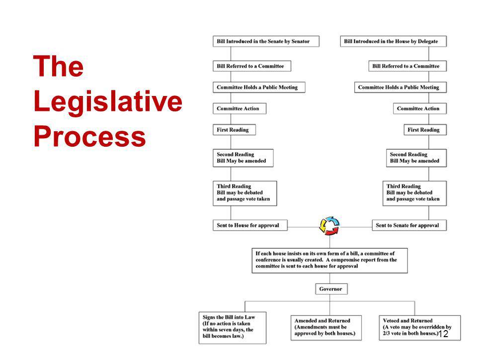 The Legislative Process 12