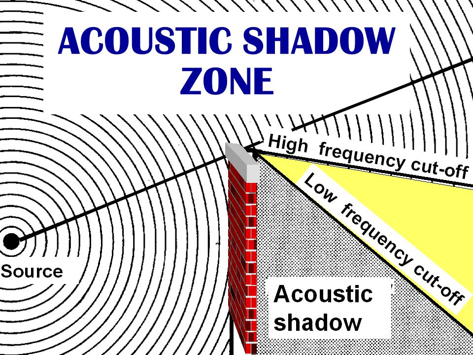 ACOUSTIC SHADOW ZONE