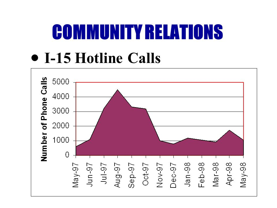 COMMUNITY RELATIONS I-15 Hotline Calls