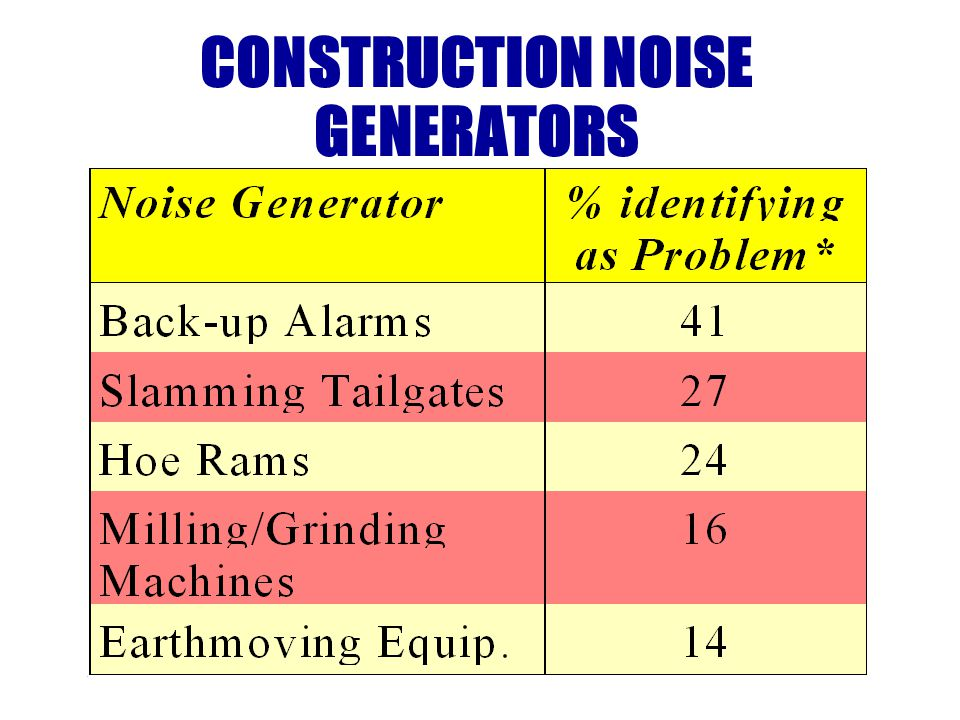 RECEPTOR CONTROLS When all other approaches to noise control fail a program of control at the receiver should be undertaken.