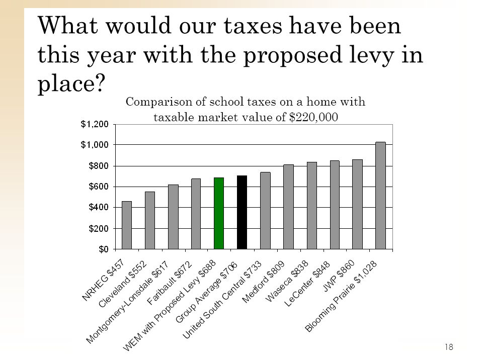 What would our taxes have been this year with the proposed levy in place? Comparison of school taxes on a home with taxable market value of $220,000 1