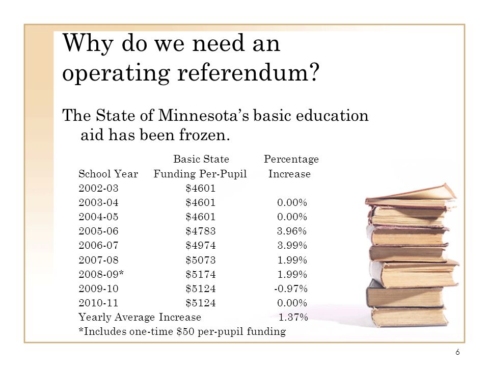 6 Why do we need an operating referendum? The State of Minnesotas basic education aid has been frozen. Basic State Percentage School Year Funding Per-
