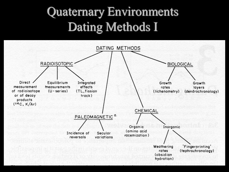Quaternary Environments Dating Methods I
