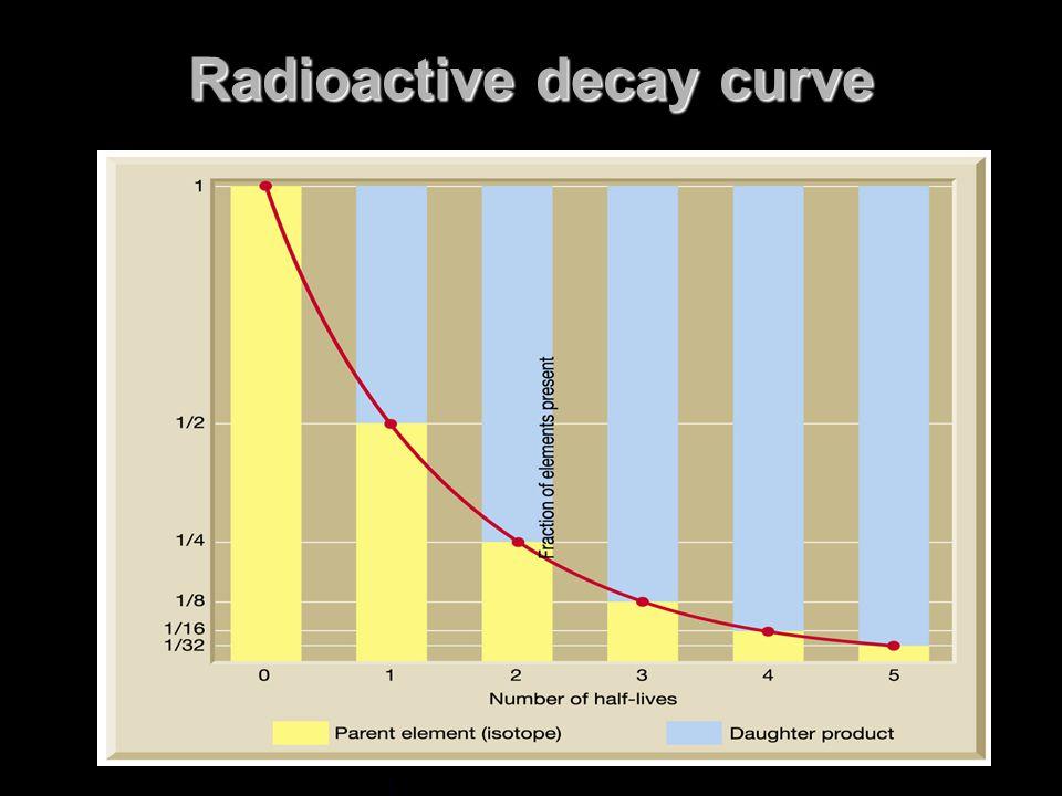 Radioactive decay curve