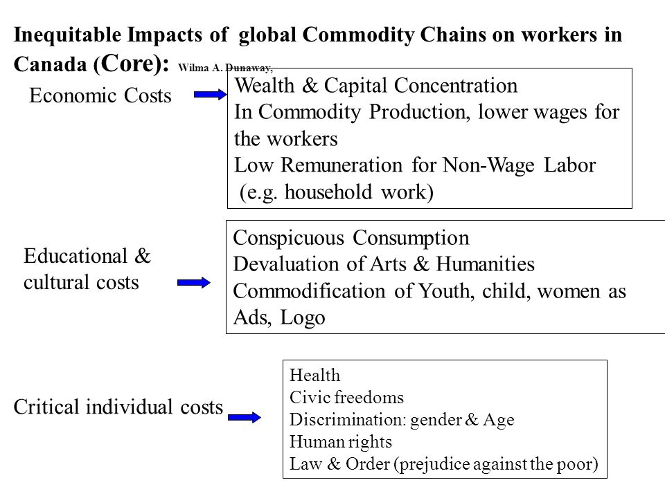 Inequitable Impacts of global Commodity Chains on workers in Canada ( Core): Wilma A. Dunaway, Economic Costs Educational & cultural costs Critical in