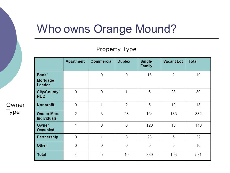 Who owns Orange Mound.