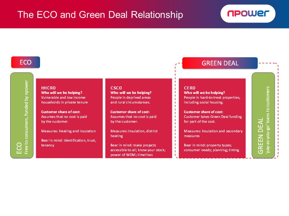 The ECO and Green Deal Relationship