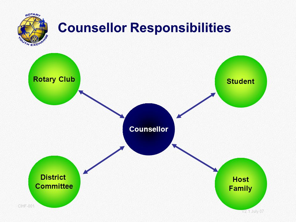 V2.1 July 07 CIHF-001 Counsellor Responsibilities Counsellor Rotary Club District Committee Host Family Student